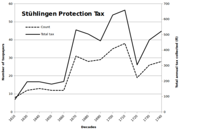 Protection tax